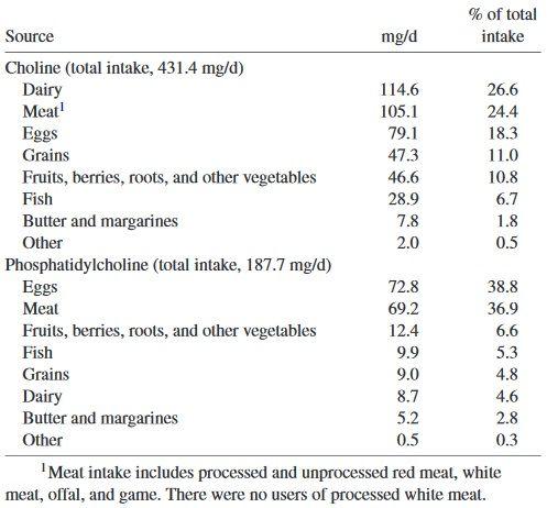Nahrungsmittel, welche erhöhte Mengen an Cholin und Phosphatidylcholin liefern.