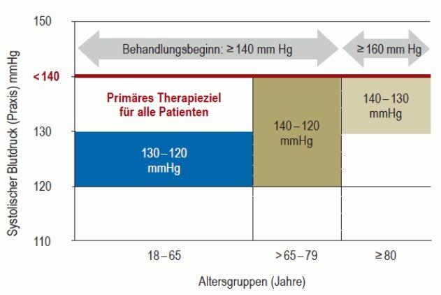 Grenzwerte zu Beginn einer medikamentösen Therapie mit dem primären Therapieziel von < 140 mmHg) und einem anzustrebenden Zielbereich des systolischen Blutdrucks in Abhängigkeit vom Alter nach der europäischen ESH/ESC-Leitlinie von 2018 (18).