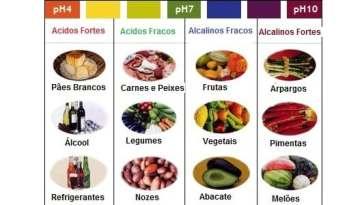 dieta alcalina - A Dieta Alcalina Funciona?