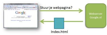 Hoe werkt het Internet (1)