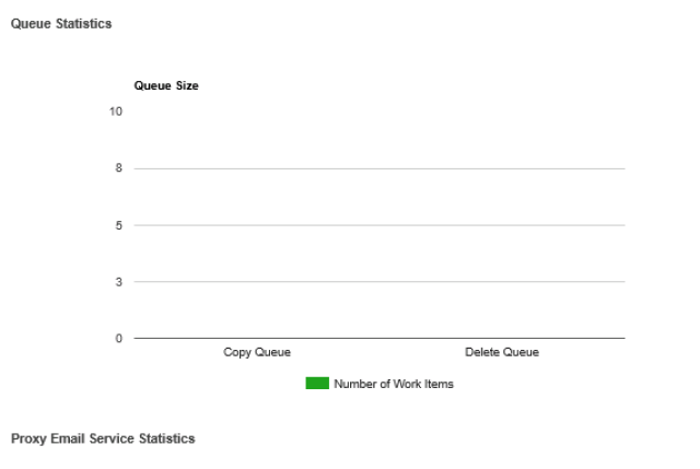 ShareFile StorageZone Monitoring Queue
