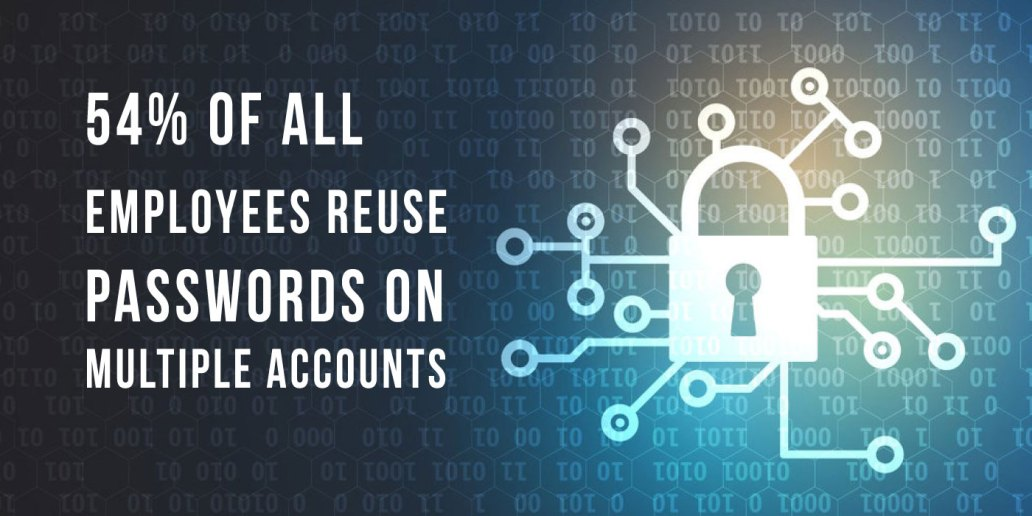 54% of all employees reuse passwords on multiple accounts