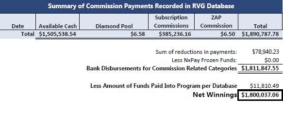 Summary of Todd Disner's alleged Zeek winnings. Source: Exhibit by court-appointed receiver.