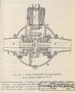 LGC-du-20-10-1923-Zedel-4-245x300 Zedel Type CI-6 Torpédo de 1923 Divers Voitures françaises avant-guerre