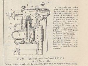 Le génie Civil 03-11-1923, Lorraine Dietrich, la 15 cv moteur coupe culasse