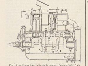 moteur donnet zedel 7cv 1924