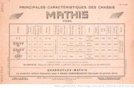 Principales_caractéristiques_des_châssis_MATHIS-300x198 Mathis TY 5 cv de 1932 Divers Voitures françaises avant-guerre