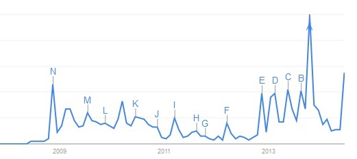 Trend for Impeach-Obama Googles