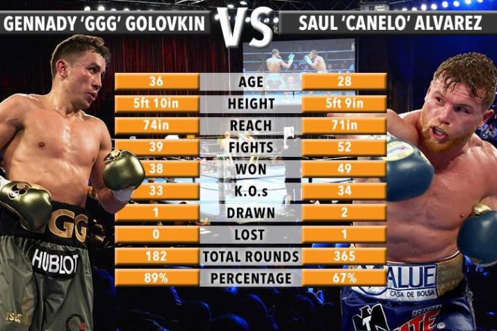 Canelo GGG Tale of the Tape