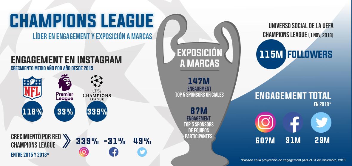 Los éxitos en la Liga de Campeones y su efecto en redes sociales