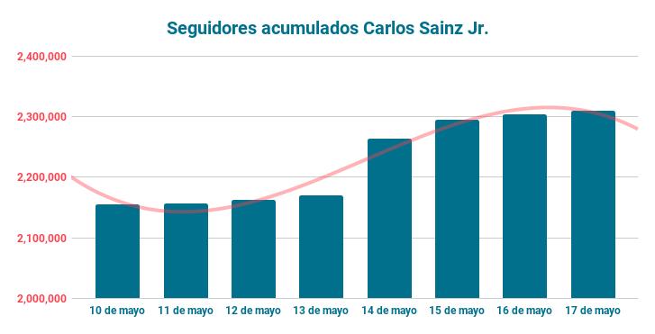 Seguidores acumulados Carlos Sainz Jr