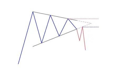 Bearish reversal pennant pattern
