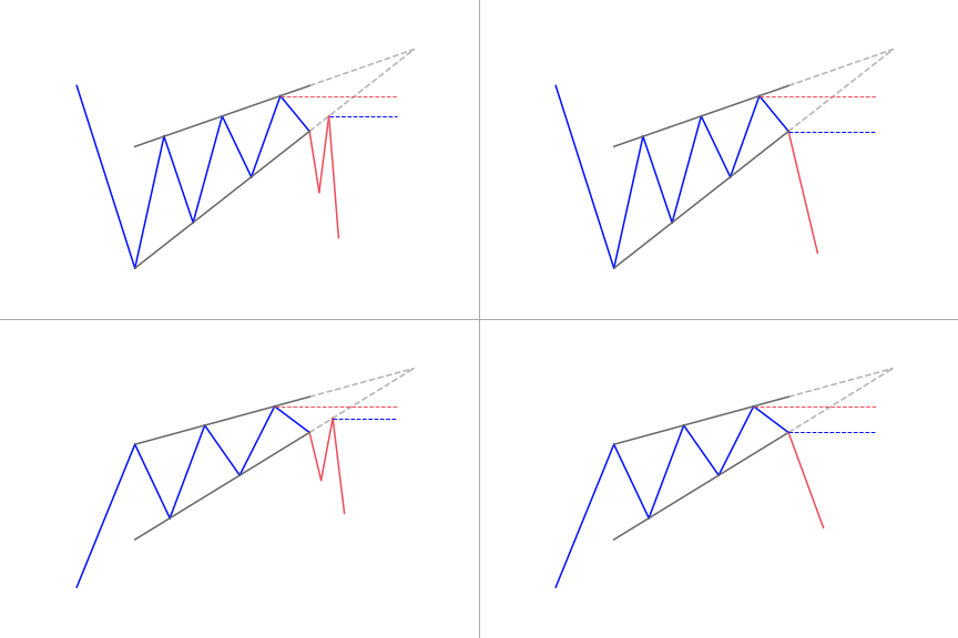 Rising wedge patterns