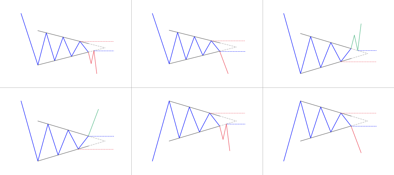 Symmetrical triangle patterns