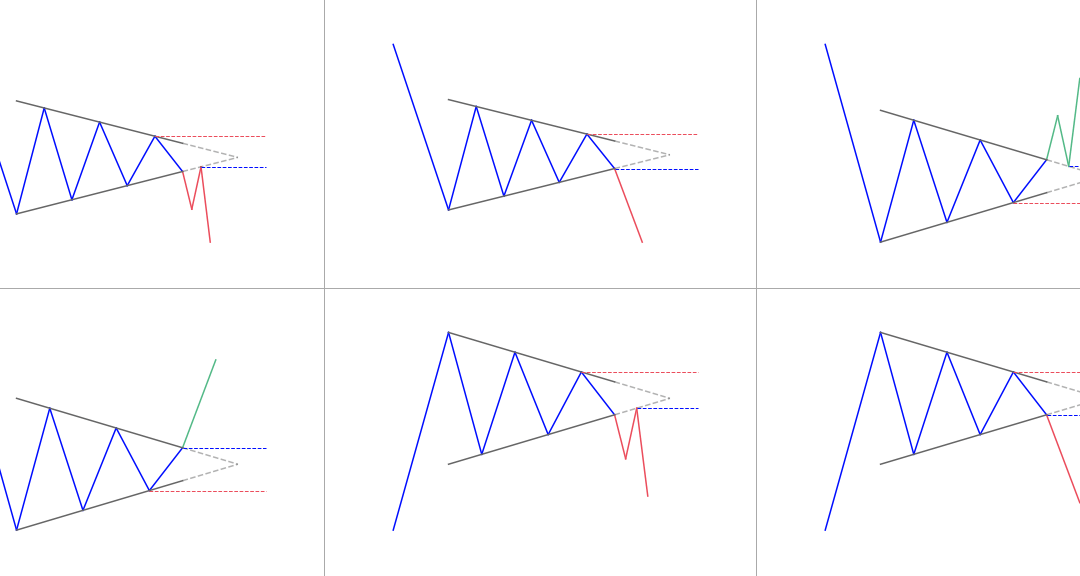 How to trade a Symmetrical Triangle pattern?