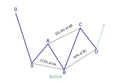 Bullish 5-0