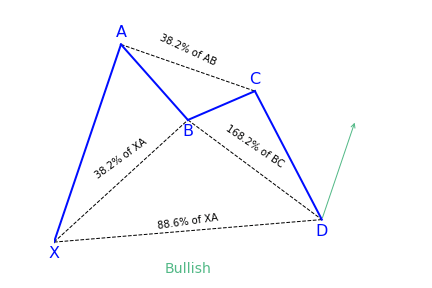 Bullish bat pattern