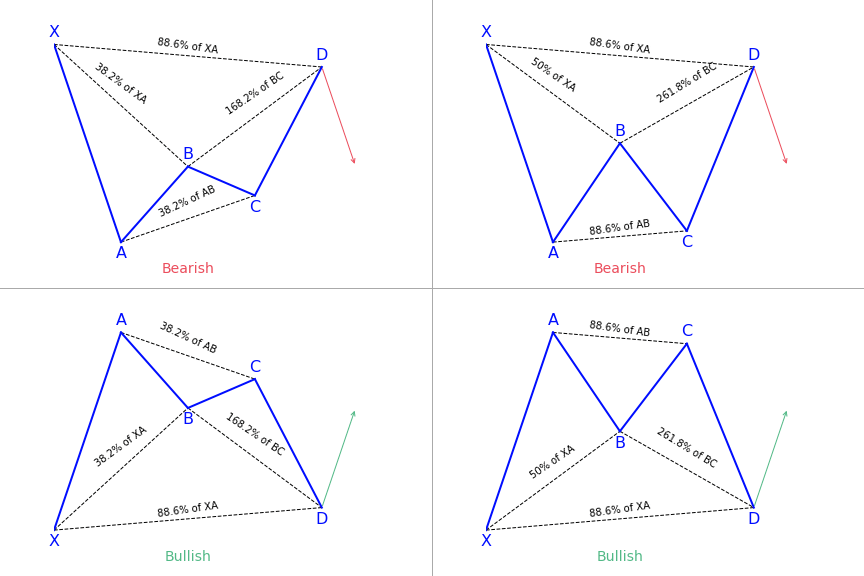 Bat harmonic patterns