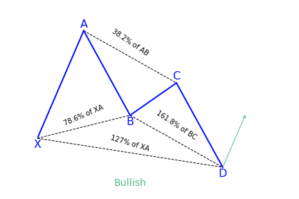 Butterfly bullish harmonic pattern