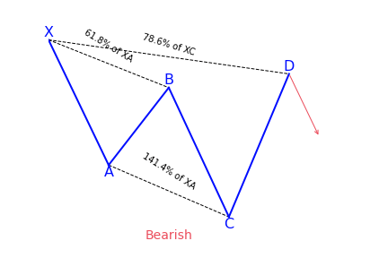 Bearish cypher