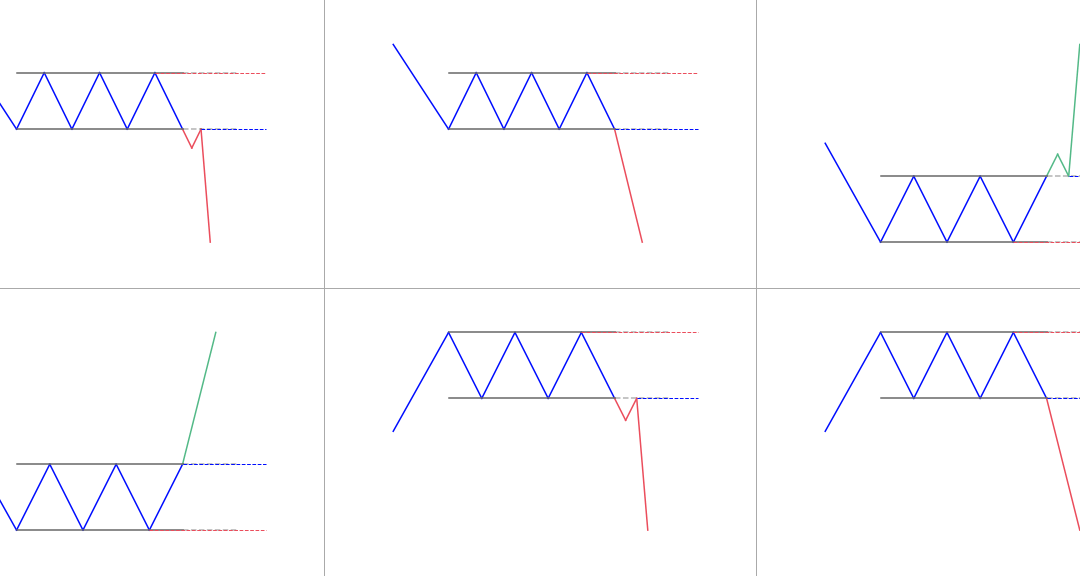 Rectangle Pattern: What is it? How to trade it?