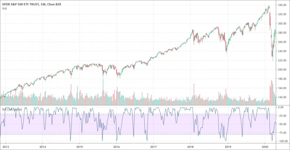 Williams %R indicator