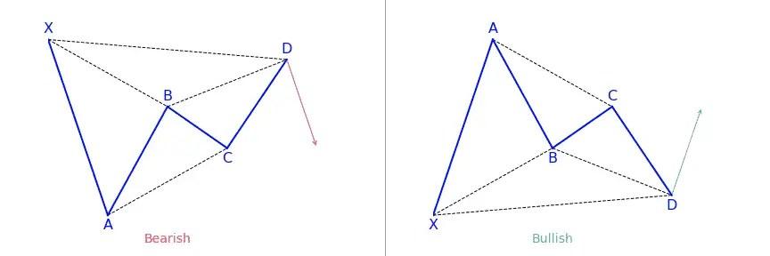 XABCD harmonic pattern
