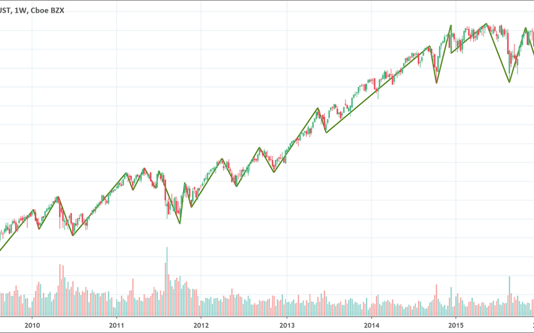 Zig Zag: The Trend Highlighting Indicator