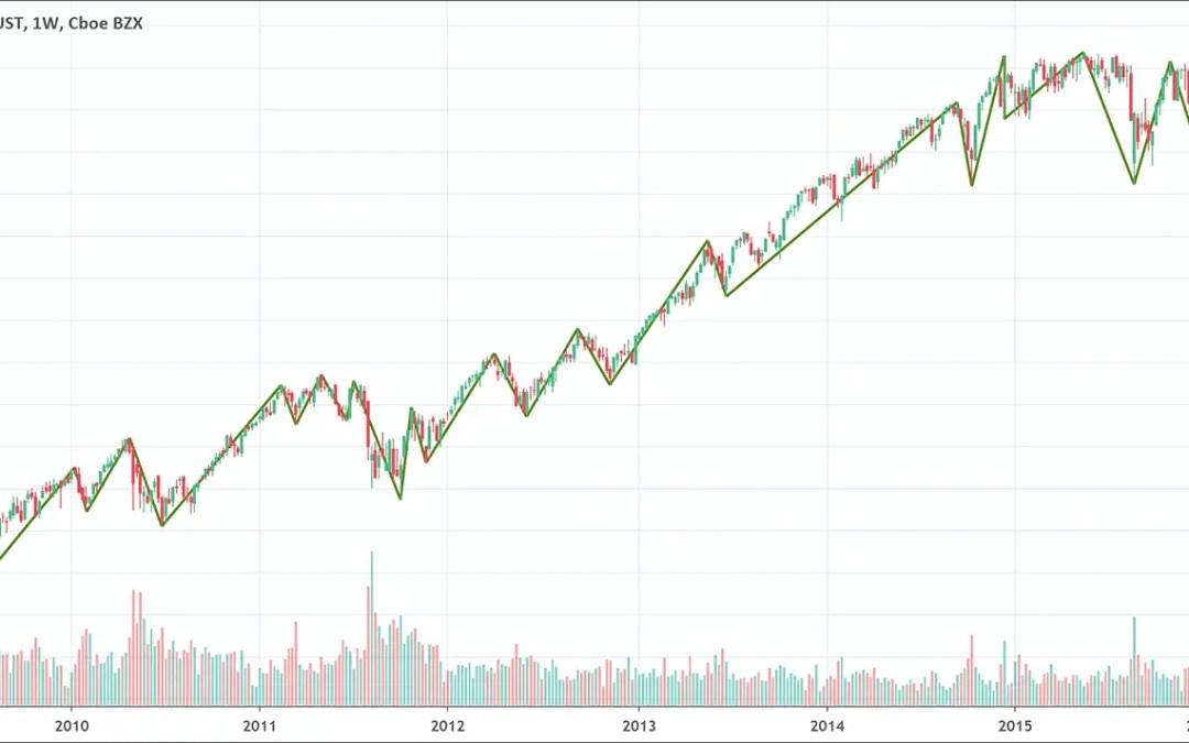 Zig Zag: The Trend Highlighting Indicator