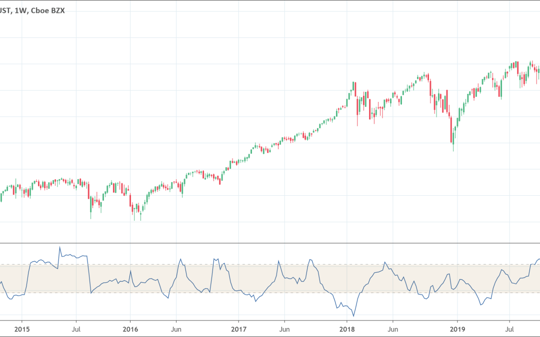 Choppiness Index Indicator: How to trade it?