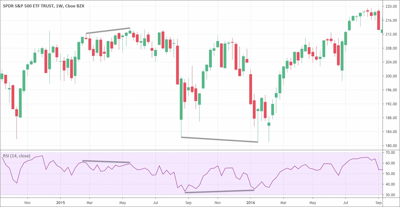 Price / Indicator bullish bearish Divergences