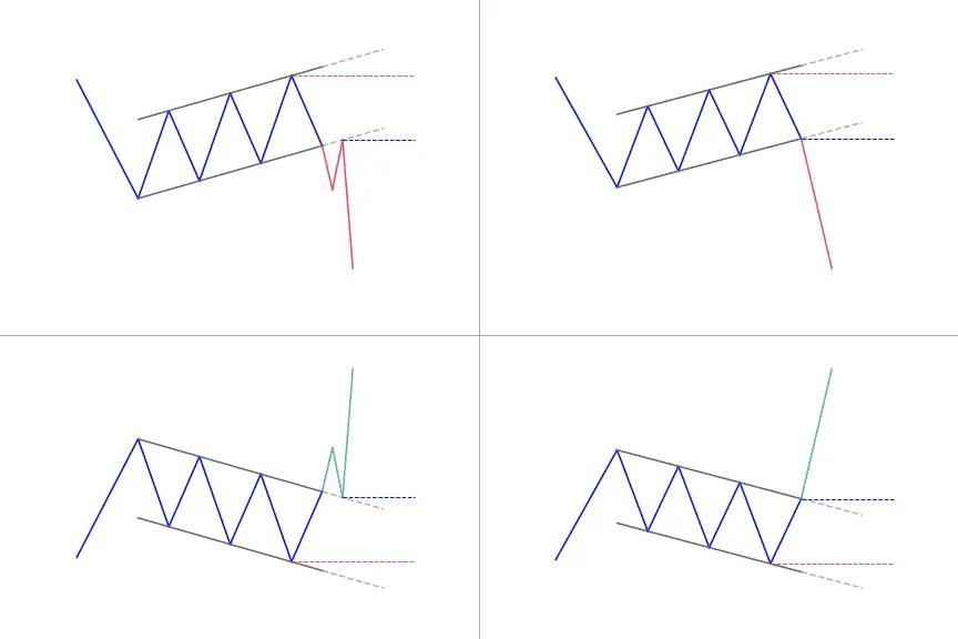 Bullish & Bearish Flag Pattern: How to trade it?