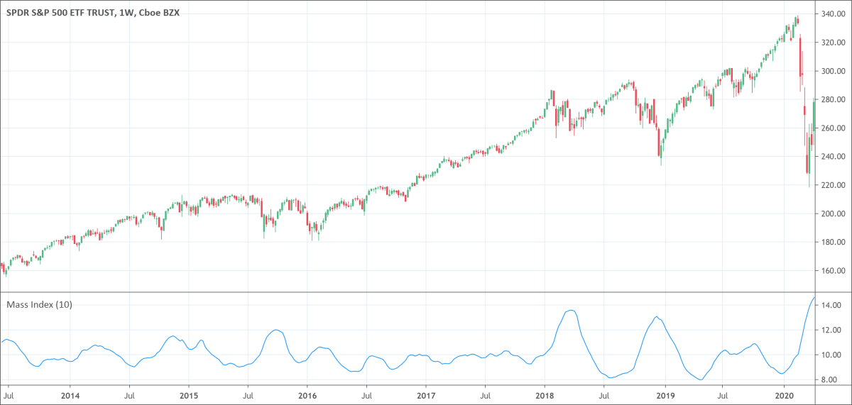 Mass Index
