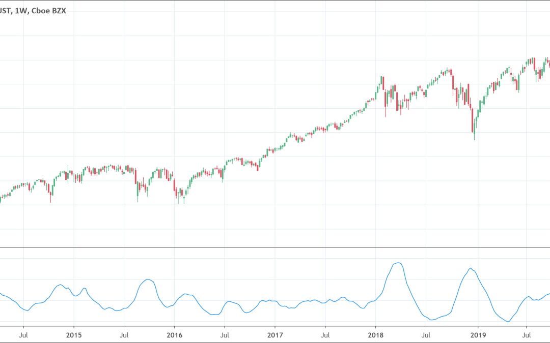 Mass Index Indicator: What is it? How to trade?