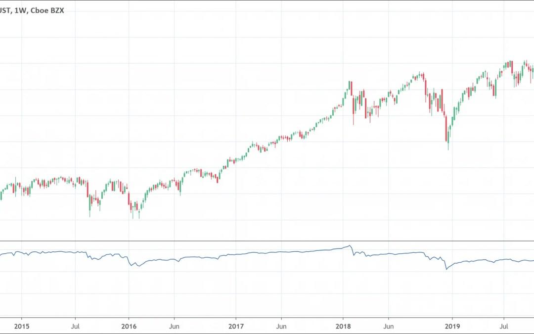 Volume Price Trend Indicator: Full Guide [2021]