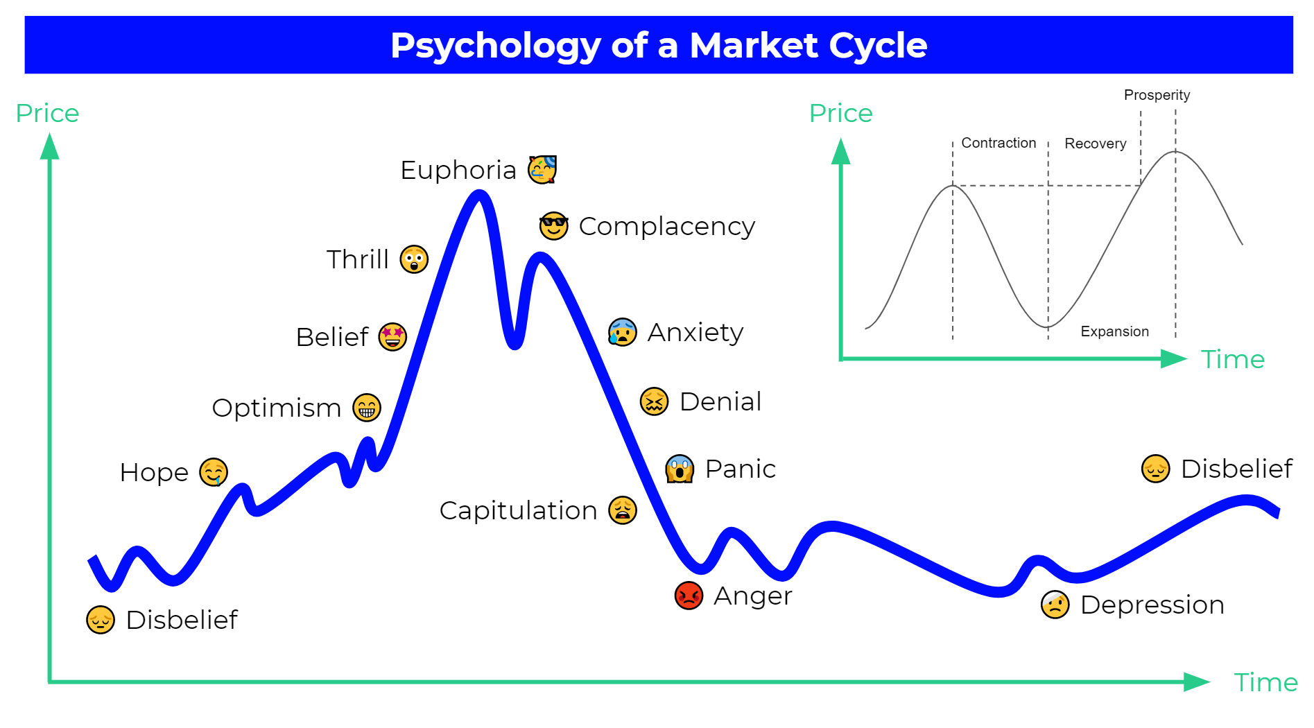 Psychology of Market Cycle