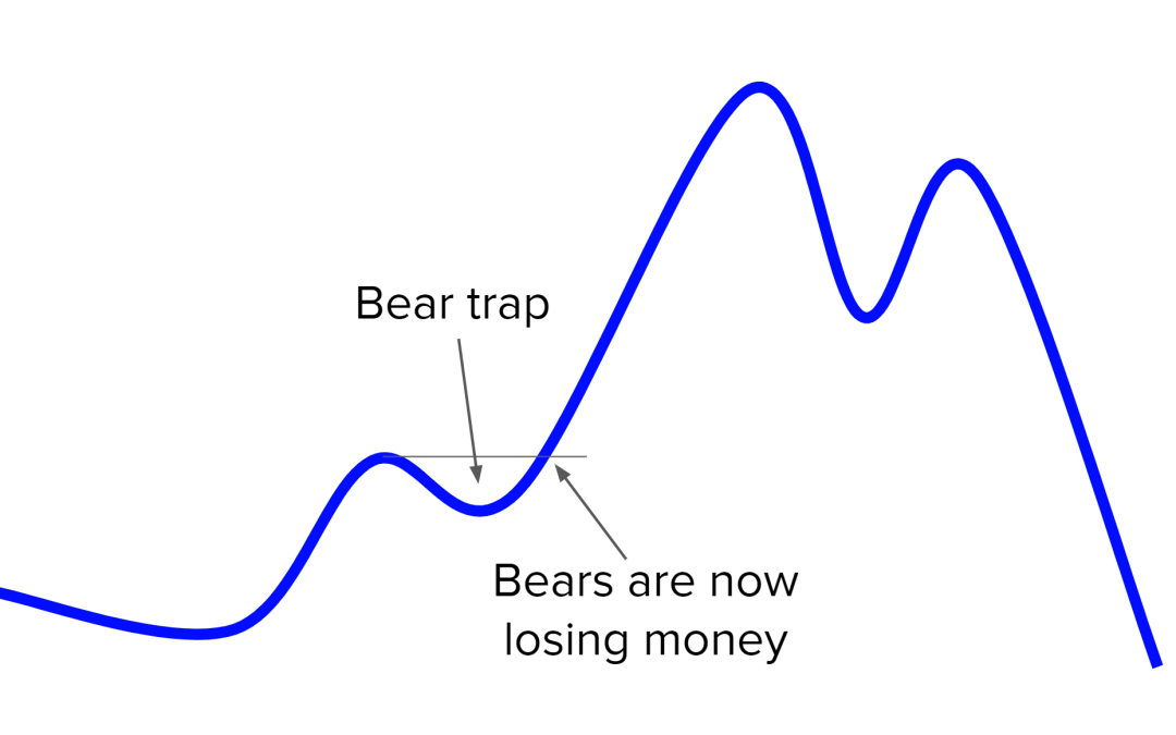 Bear Trap: The risky false signal