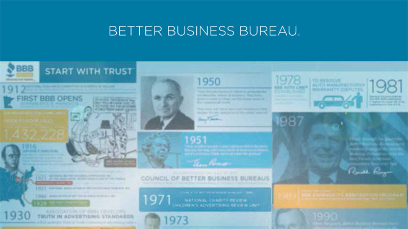 Better Business Bureau – Corporate History Brochure