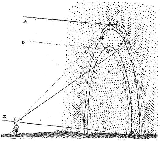 Descartes' sketch