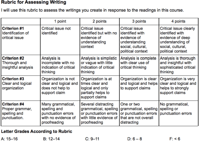 Writing rubric