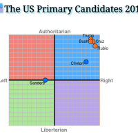 Bernie & Your HN's Political Compass