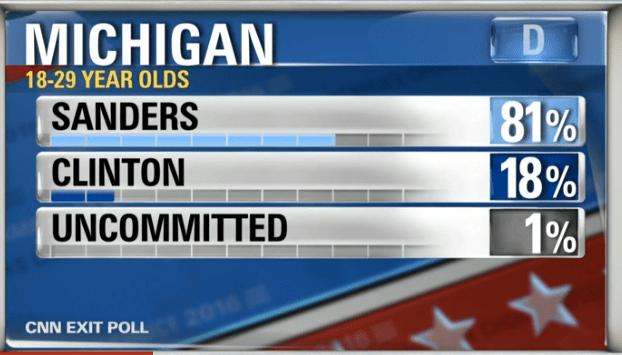 Michigan Primary 20% of the Electorate