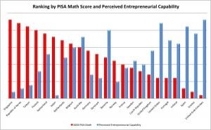PISA chart