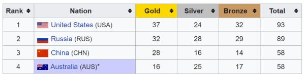 Olympic medal standings Sydney 2000