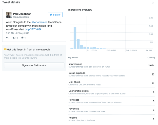 Tweet activity for a tweet about the @WooThemes acquisition