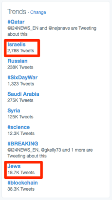 Twitter_trends_-_Jews_and_Israelis