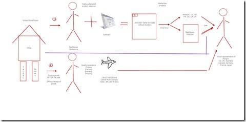 ConceptDesign