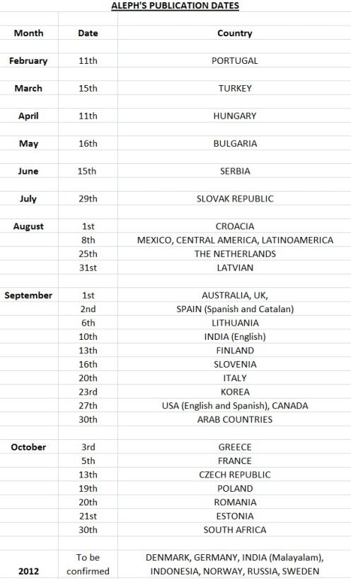 Aleph: publication dates