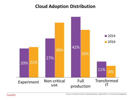 cloudadoption