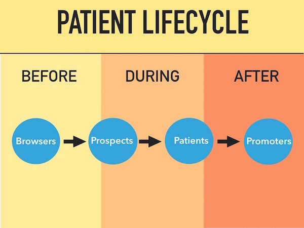 Patient lifecycle